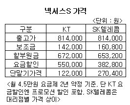 SKT-KT 동시출시 '넥서스S'…SKT 더 비싸다?