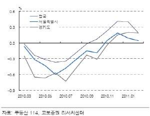 ↑아파트 월간 매매가격 변동률.