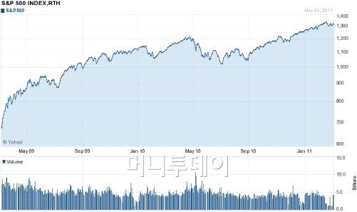 ▲지난 2년간 S&P500 지수 움직임