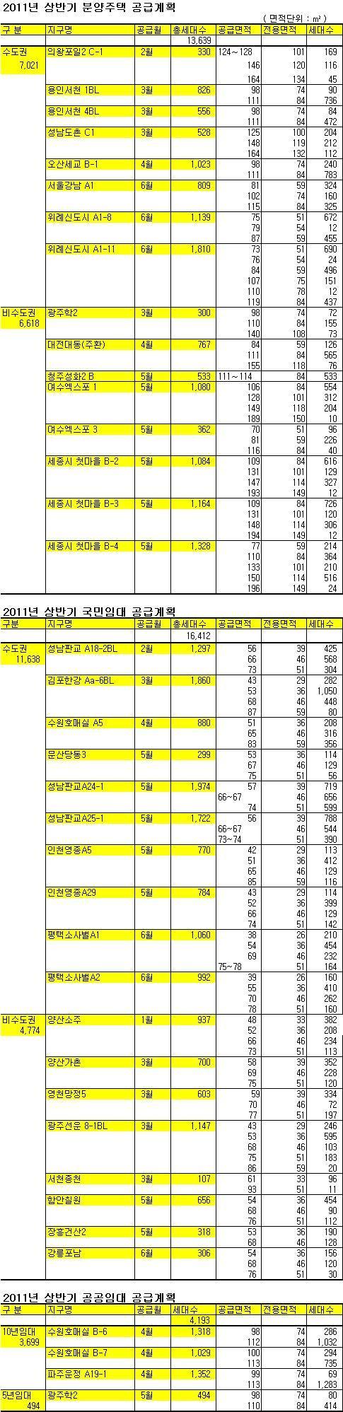 수도권 최고 블루칩 '위례신도시' 6월 분양