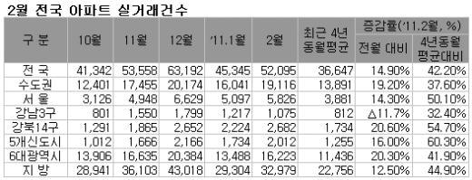 """""""전세수요→매매로"""" 아파트거래 증가…강남3구는 감소"""