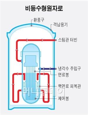 [日대지진]폭발사고 문제의 원자로 구조 어떻길래?