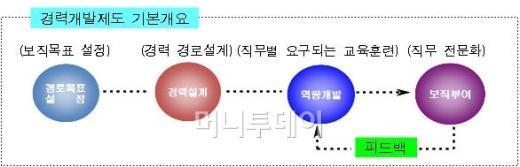 서울시 공무원 '스페셜리스트' 키운다