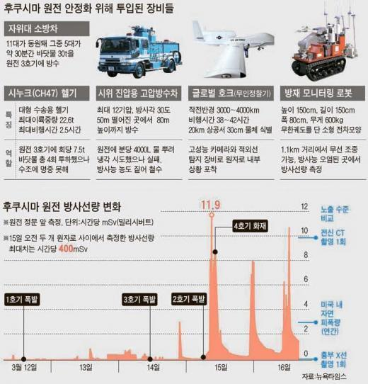 [日대지진] 방사능 가득 원전에 글로벌 호크 - 무인 로봇 투입