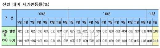 전국 땅값 4개월 연속 올랐다…하남 상승률 최고
