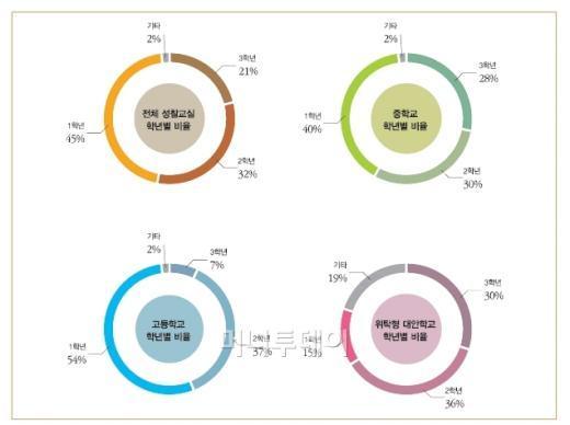 학교급별·학년별 성찰교실 상담 비율 (자료:서울시교육청)