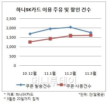 """3월 미친 유가에 """"자가용 대신 지하철"""""""