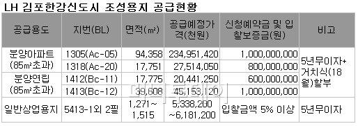 LH, 김포 한강신도시 주택용지 4필지 공급