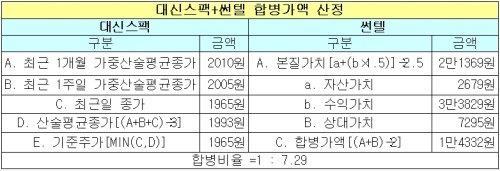 """대신SPAC 대표 """"2~3호 합병도 우리가 발굴"""""""