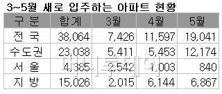 5월까지 전국 3만8064가구 신규입주
