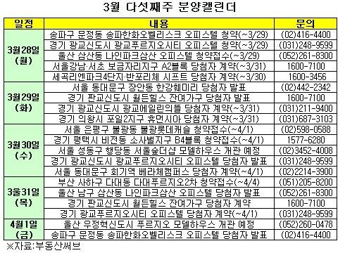 """""""봄철 성수기 왔나""""…대형건설사 분양 잇따라"""