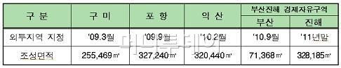 """""""지진에 안전한 한국으로 오세요.."""" 日부품기업 유치 세일즈"""