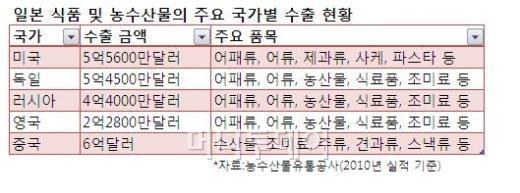 """日방사능 유출, 한국 식품기업엔 """"큰 기회"""""""