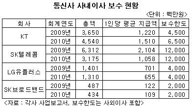 KT 사내이사 보수 '15억원'…SKT 제쳤다