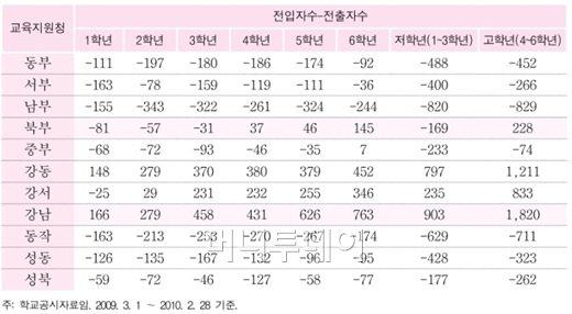 서울 '교육특구' 학생쏠림 '여전'