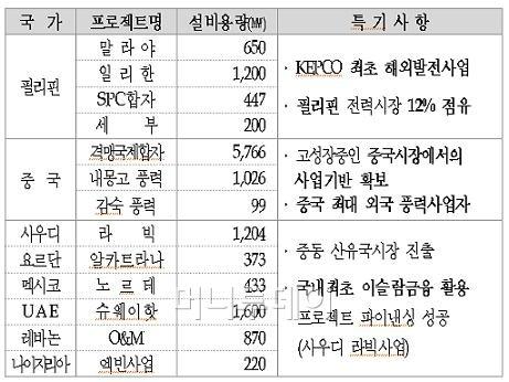 ↑ 한국전력의 해외 발전사업. 8개국 13개 사업을 운영하고 있다.(자료: 한국전력)