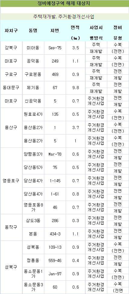 """서울시 """"정비예정구역 32곳 해제 추진"""""""