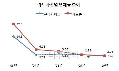 """""""카드대란 우려는 시장의 질적변화 간과한 탓"""""""