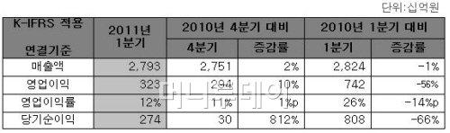 하이닉스, 1Q 영업익 3228억 '선방' (종합)