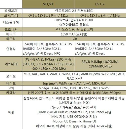 삼성 갤럭시S2 공식출시… 아이폰 넘겠다 '야심'