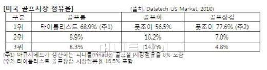 """윤윤수 휠라코리아 회장 """"세계적 브랜드 될 것"""""""