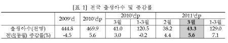 3월 출생아 4.33만명, 13개월 연속 증가