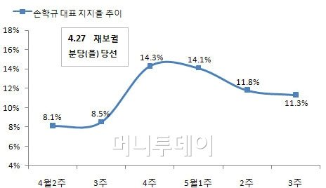 손학규 대표 지지율 3주 연속 하락
