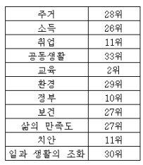 ↑ 한국의 항목 별 순위