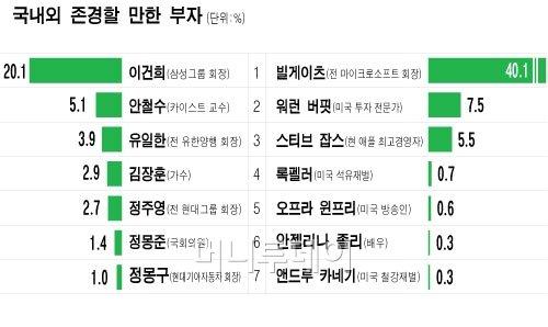 """""""한국대표 부자는 이건희 회장"""" 80% 압도적 1위"""