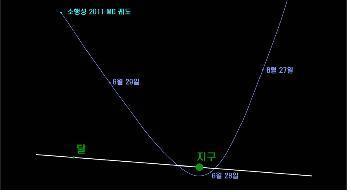 ↑달 궤도면에서 본 2011MD의 궤도