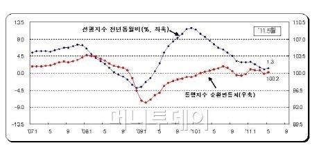 경기동행·선행지수 4개월만에 '기지개'