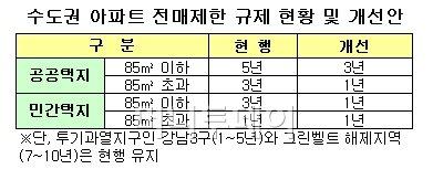 고양삼송·남양주별내, 전매제한 완화 제외 '울상'