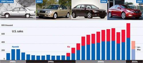 ↑ 월스트리트저널은 현대차가 지난 10년 동안 글로벌 시장에서 이룬 괄목할 만한 성장을 집중 조명했다. 그래프는 현대차(청색)와 기아차(적색)의 미국시장 자동차 판매 추이.(단위=1000대)