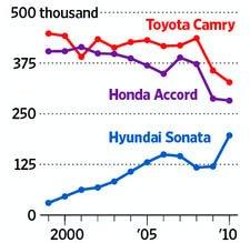 ↑ 현대차 소나타(파란색)와 경쟁 모델인 혼다의 어코드(보라색), 토요타 캠리(빨간색)의 1999~2010년 판매 추이 비교.(단위=1000대)