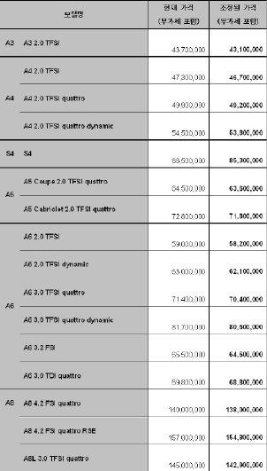 아우디, 한-EU FTA 발효로 최대 370만원 인하