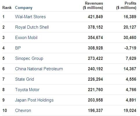 포춘 선정 '글로벌 500' 기업 중 10위권내 기업들의 매출과 순익.(출처 : 포춘)