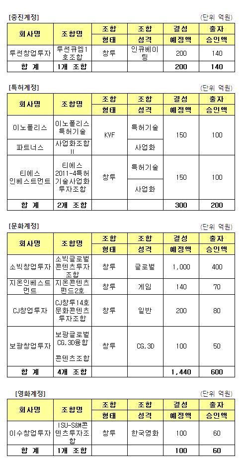 [더벨]모태2차조합,  최종 운용사 8곳 선정