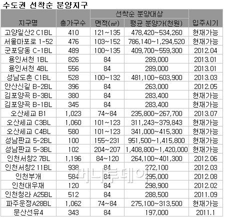 LH, 수도권 15개지구 미분양아파트 선착순 공급