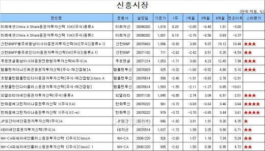 '공포 증시' 주식펀드 수익률 자유낙하