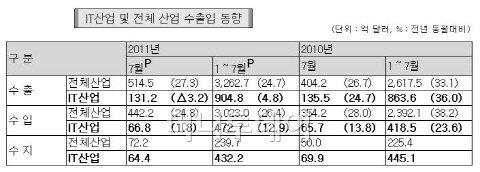 7월 IT 수출 131.2억弗, 전년동월比 3.2%↓