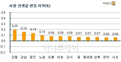 재건축發 전셋값 상승 지속…강동·강남↑