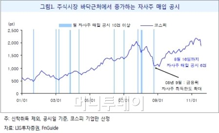 자사주 매입 증가...바닥의 신호?