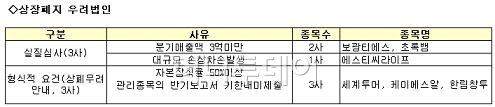 코스닥, 상장폐지우려기업 3개사