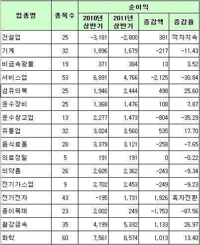 코스피 12월 결산법인 상반기 업종별 실적(단위 : 억원, %)<br /> 자료=한국거래소
