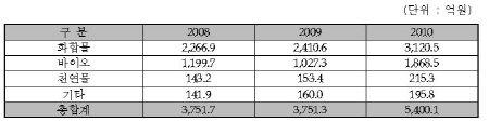 ↑ 한국신약개발연구조합, 연구개발통계 조사자료