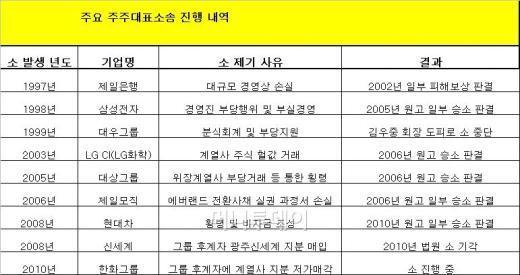 한전,세원정공도…확산되는 '주주대표소송'