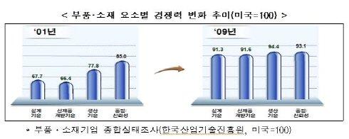 부품·소재 빛나는 성장, 10년간 무역수지 28배↑