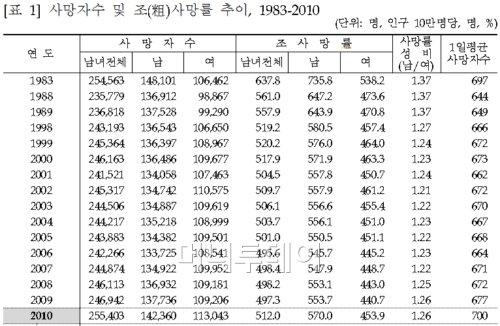 젊을땐 '백혈병' 중년엔 '간암' 늙어선 '폐암' 주의