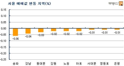 서울 아파트값 4주째↓…'세법개정 발표효과 없네'