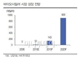 삼성·LG·한화, 바이오시밀러 시장 선점 '전쟁'
